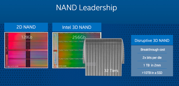 فناوری 3D Nand Flash