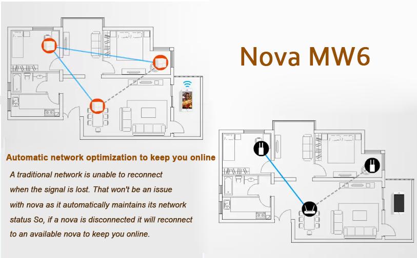 سیستم مش بیسیم Nova MW6