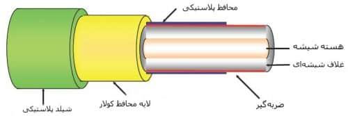 تفاوت بین فیبر نوری indoor و outdoor