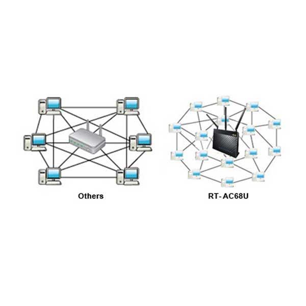 روتر دو باند سری AC مدل RT-AC68U ایسوس