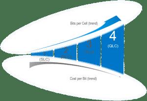 آشنایی با حافظه های QLC
