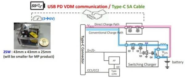 جریان شارژ 5 آمپر PumpExpress 3.0 و 4.0 از MediaTek
