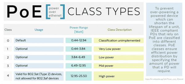 کلاسبندیهای متفاوت PoE