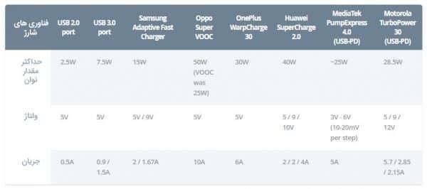 استانداردهای دیگر فناوریهای شارژAdaptive (سازگار)