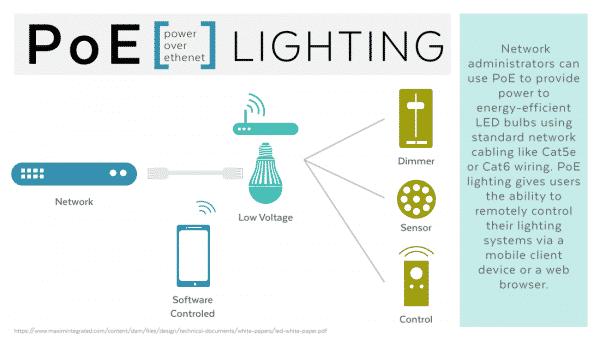 تجهیزات روشنایی PoE