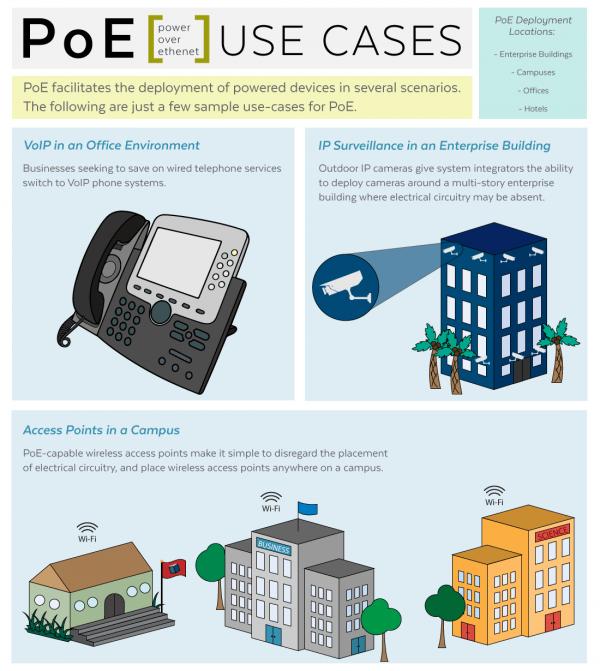 موارد استفاده PoE