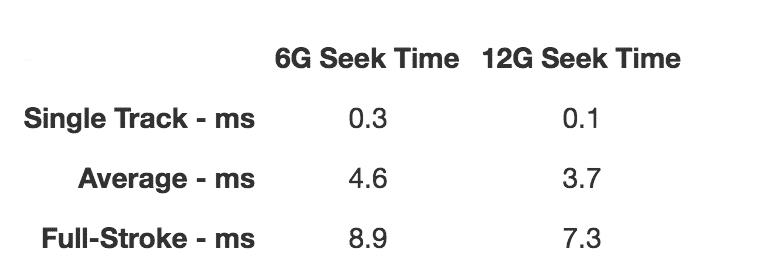 درایوهای 6G در مقابل درایوهای12G