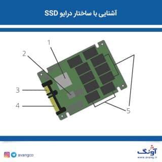 ساختار SSD