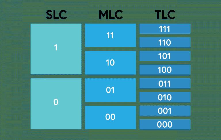 آشنایی با ساختار درایو SSD