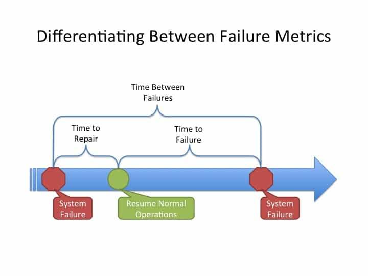 میانگین زمان بین ۲ بار خرابی MTBF