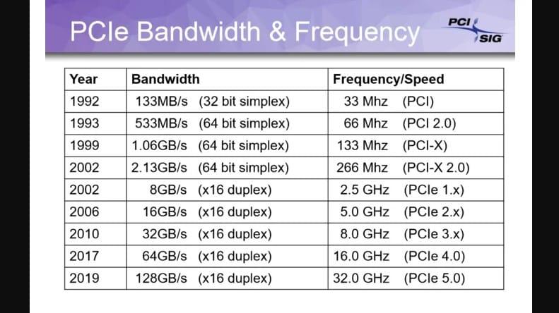 نسلهای مختلف پس سی آی ای: PCIe 4.0 و PCIe 5.0
