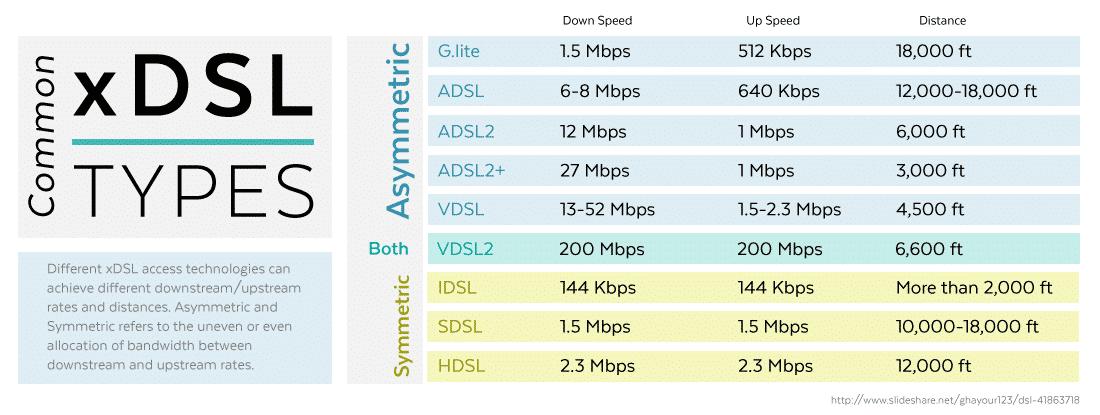 انواع DSL