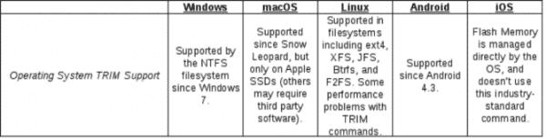 چه سیستم عامل هایی از تریم پشتیبانی می کنند