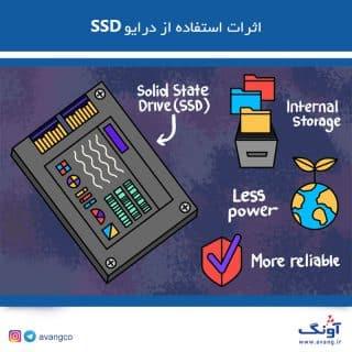 تاثیر SSD بر بازی های کامپیوتری DVR NAS