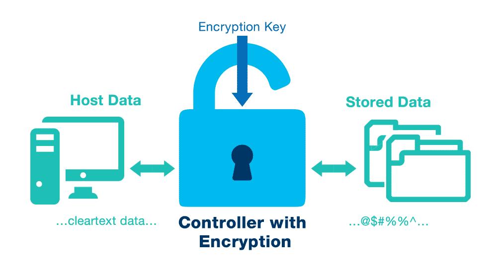 رمزگذاری به شیوه AES