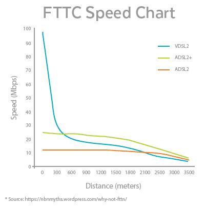 میزان سرعت سرعت ADSL2
