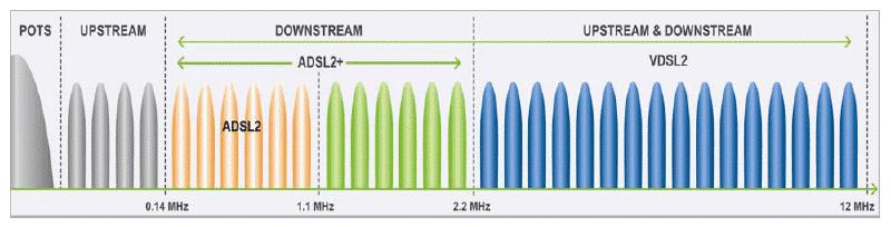 نمایش فرکانس های قابل استفاده دز VDSL2