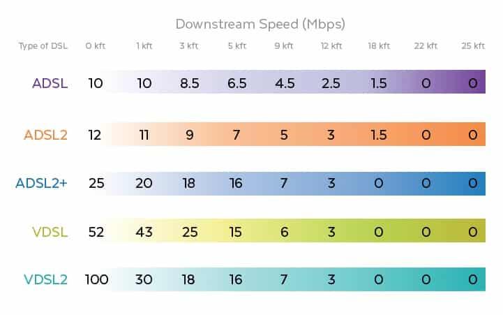 جدول مقایسه سرعت دانلود و آپلود