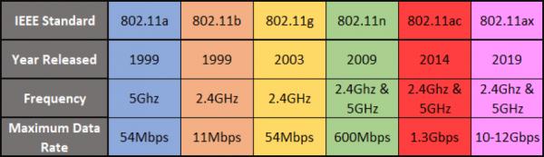 جدول مقایسه ای استانداردهای بی سیم