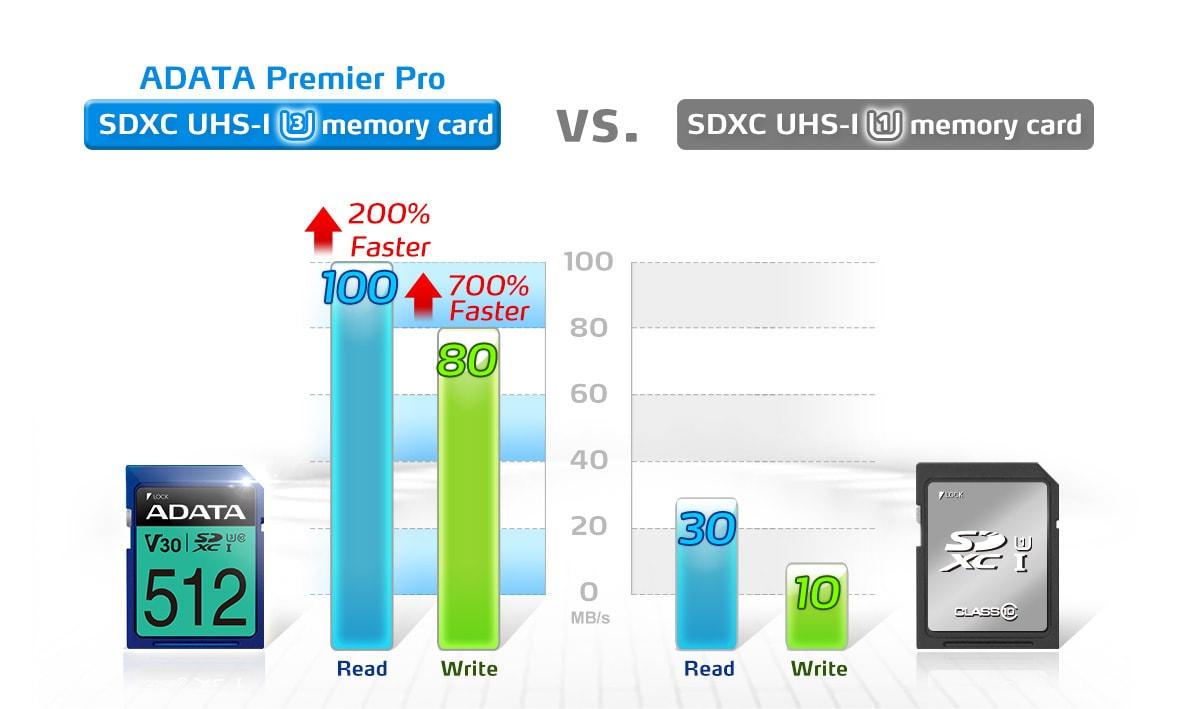 کلاس ویدیویی v30 کارت حافظه SDXC UHS-I U3 ای دیتا