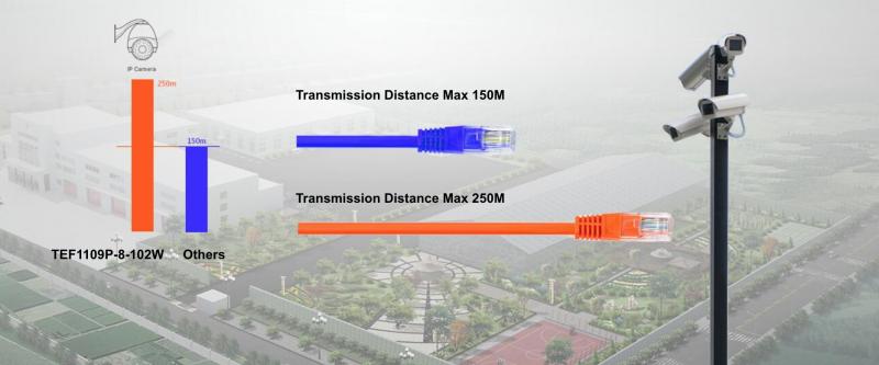 انتقال اطلاعات تا مسافت ۲۵۰ متر با سوییچ TEF1109P-8-102W تندا