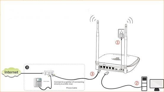 تنظیمات PPPoE در مودم/روتر D1201