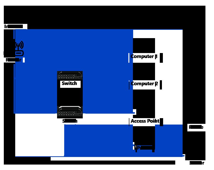 سوییچ شبکه ابزاری برای ایجاد اتصال میان سیستمها