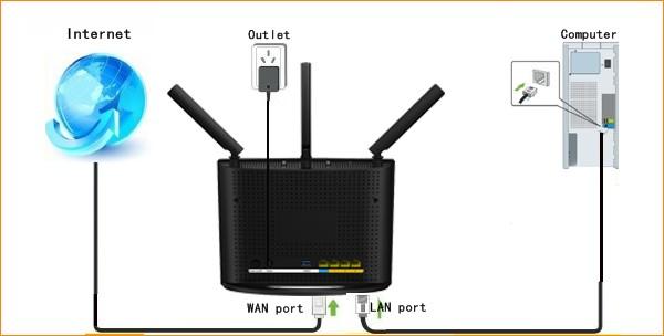 اتصال کابل شبکه به روتر
