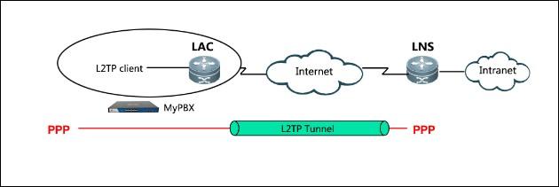 پروتکل VPN L2TP