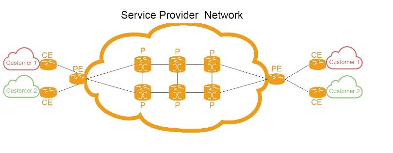 پروتکل های VPN مدل MPLS