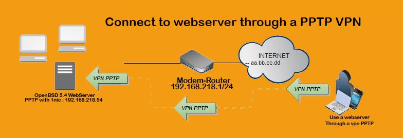 از طریق pptp vpn به سرور وب متصل شوید