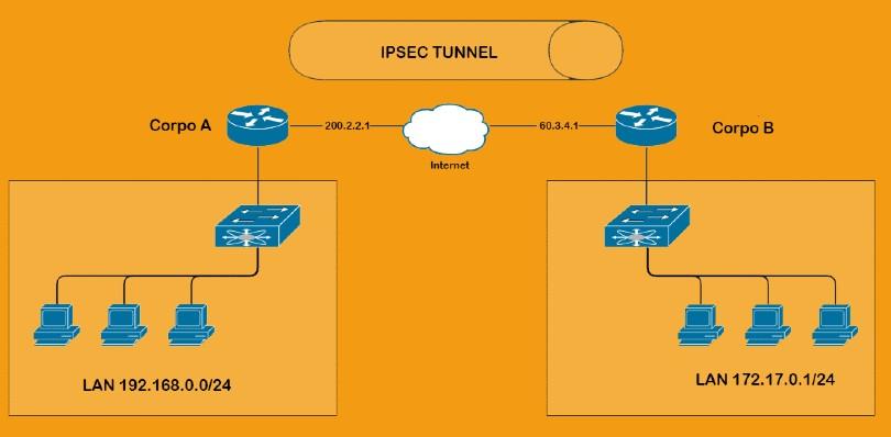 پروتکل VPN مدل site to site