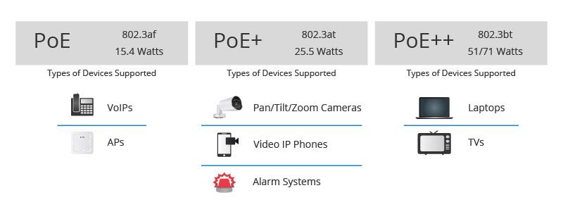مقایسه مصرف تجهیزات poe
