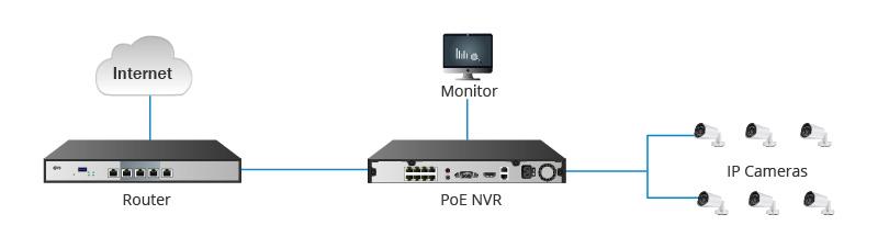 راه اندازی شبکه PoE NVR بدون استفاده از سوئیچ PoE