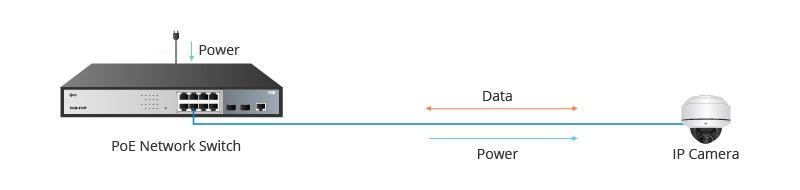 مکانیزم عمل سوئیچ PoE