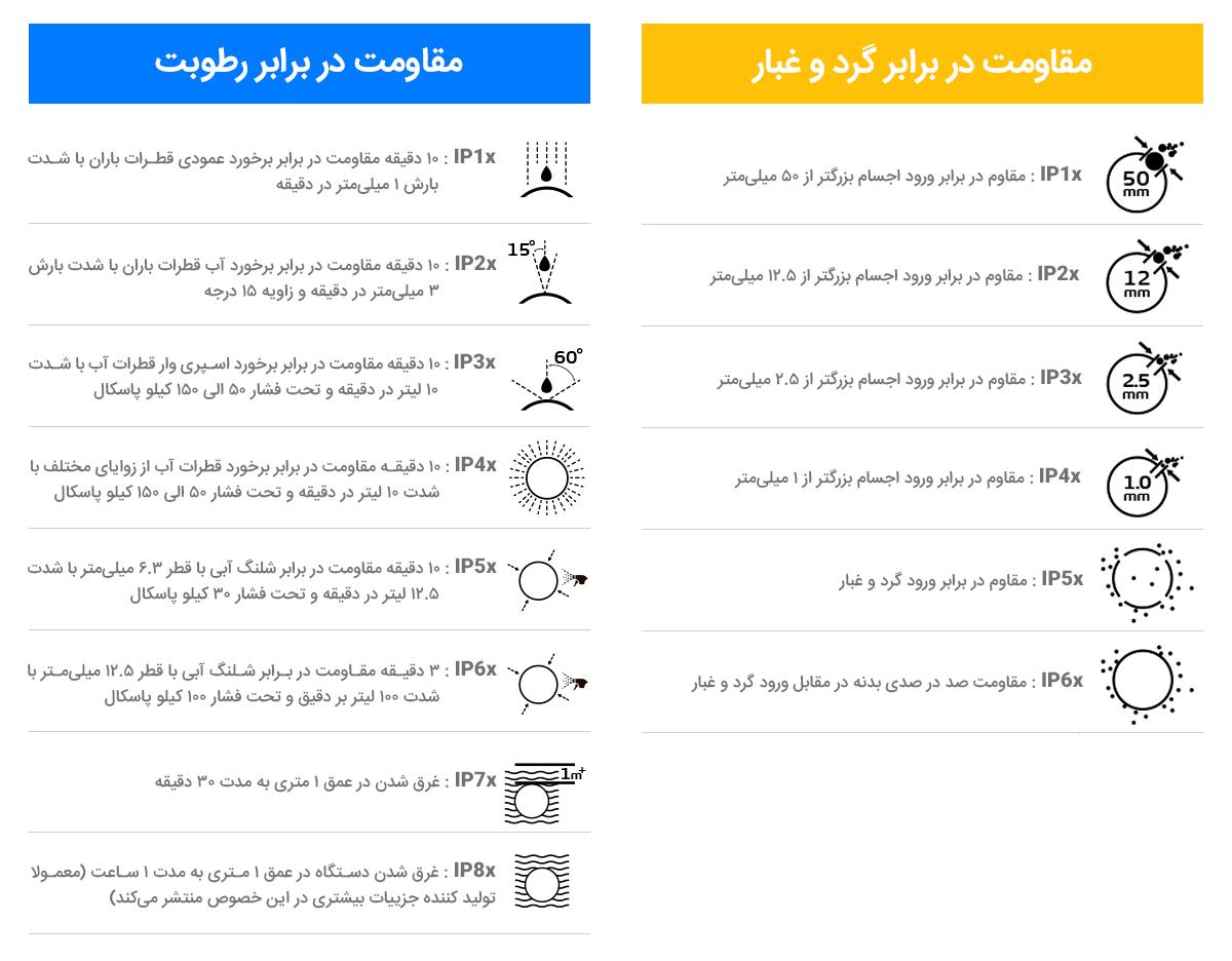 مقایسه ip rating مختلف