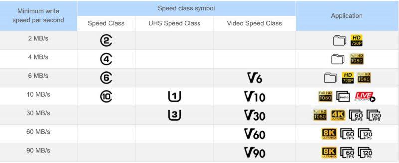 رابطه بین کلاس سرعت وکاربرد