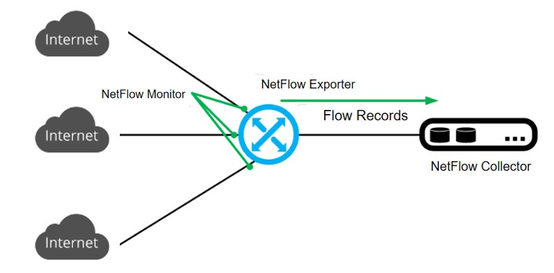 netflow چیست ؟