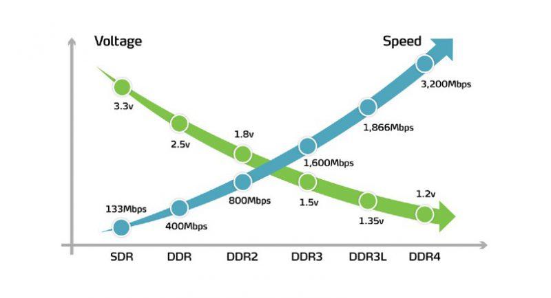 نموادر سرعت و مصرف انرژی رم ها