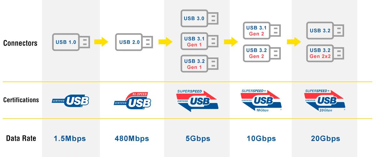 جدول مقایسه USB