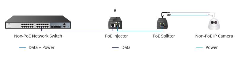 عملکرد PoE splitter