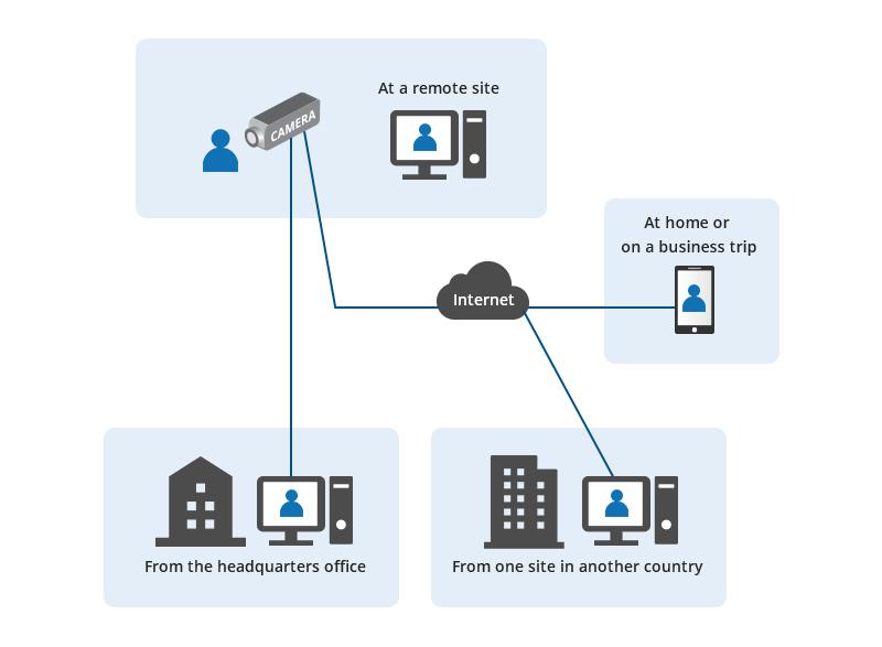 دسترسی گسترده به دوربین تحت شبکه