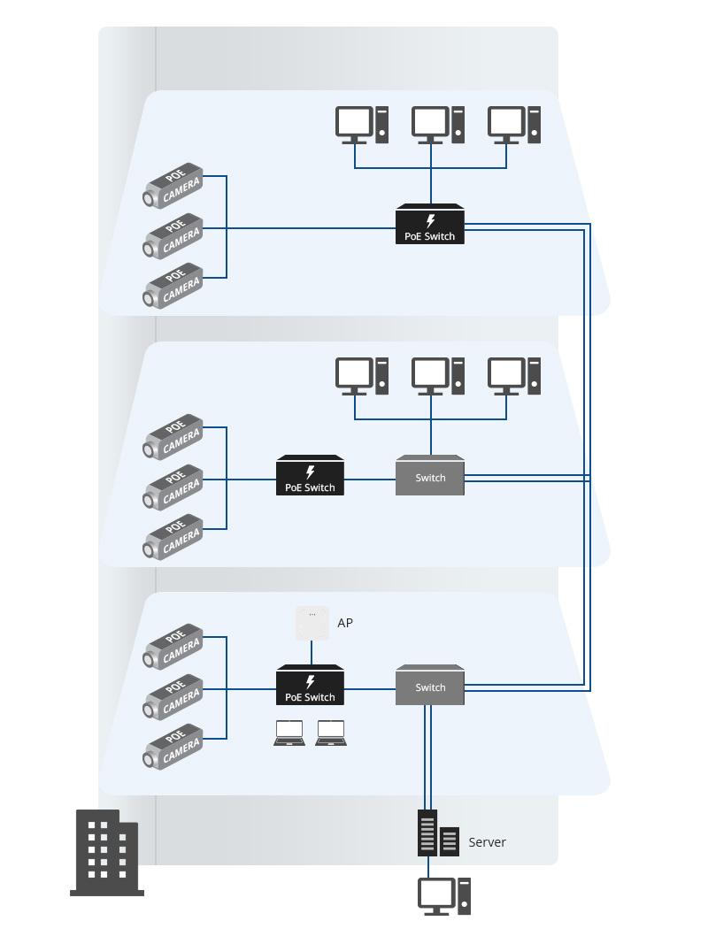 سیستم نظارتی poe در ساختمان اداری