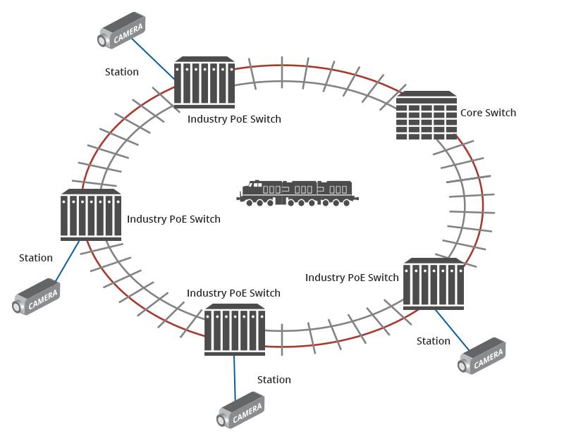 کاربرد سیستم نظارتی poe در مدیریت شهری