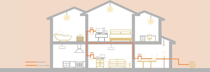 گسترش شبکه خانگی توسط کیت ph3