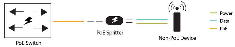 اسپلیتر با تکنولوژی PoE