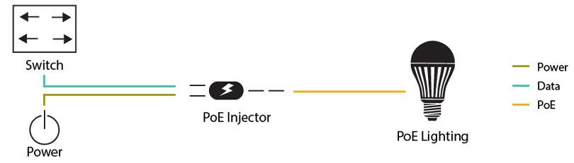 اینجکتور PoE