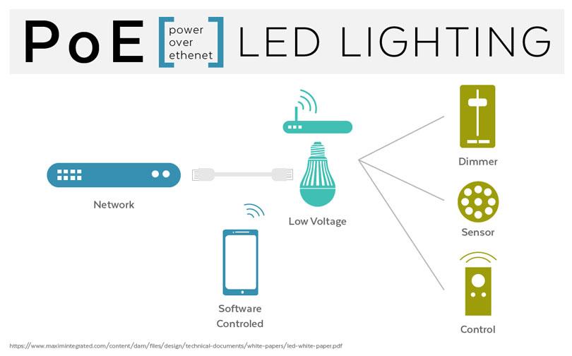 سیستم روشنایی PoE