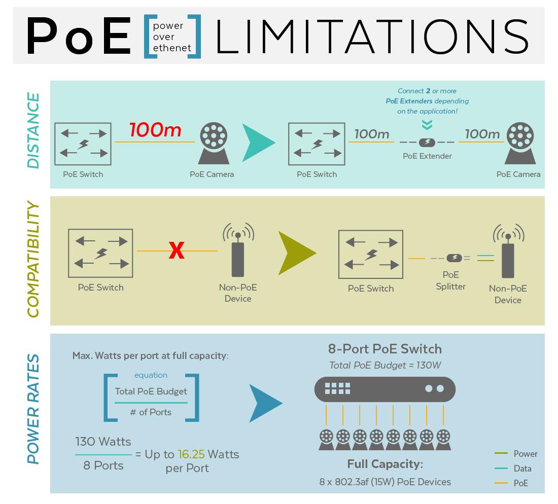 محدودیت های تکنولوژی PoE