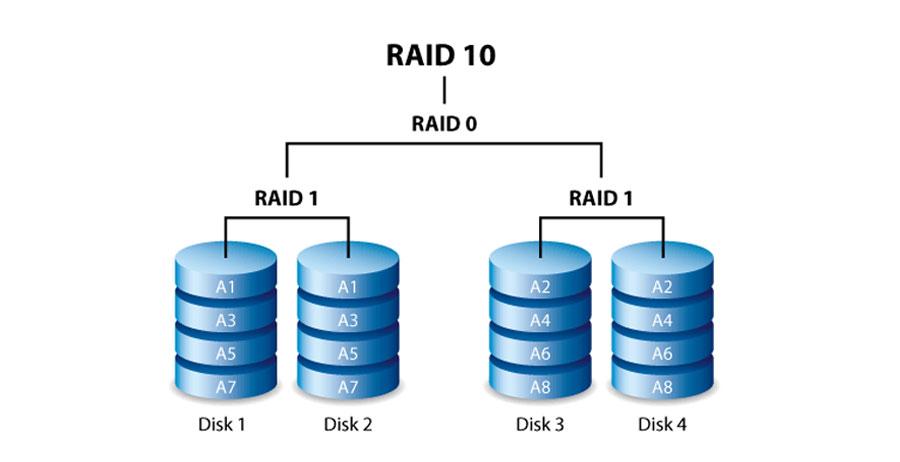 پیکربندی RAID 10